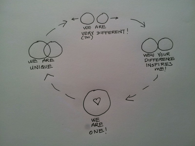 new love relationship stages that all couples